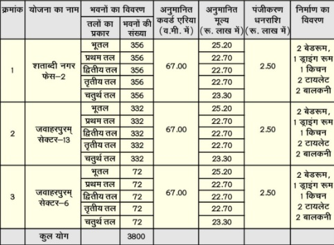 3800 Flats By Kanpur Development Authority Kda New Apartment